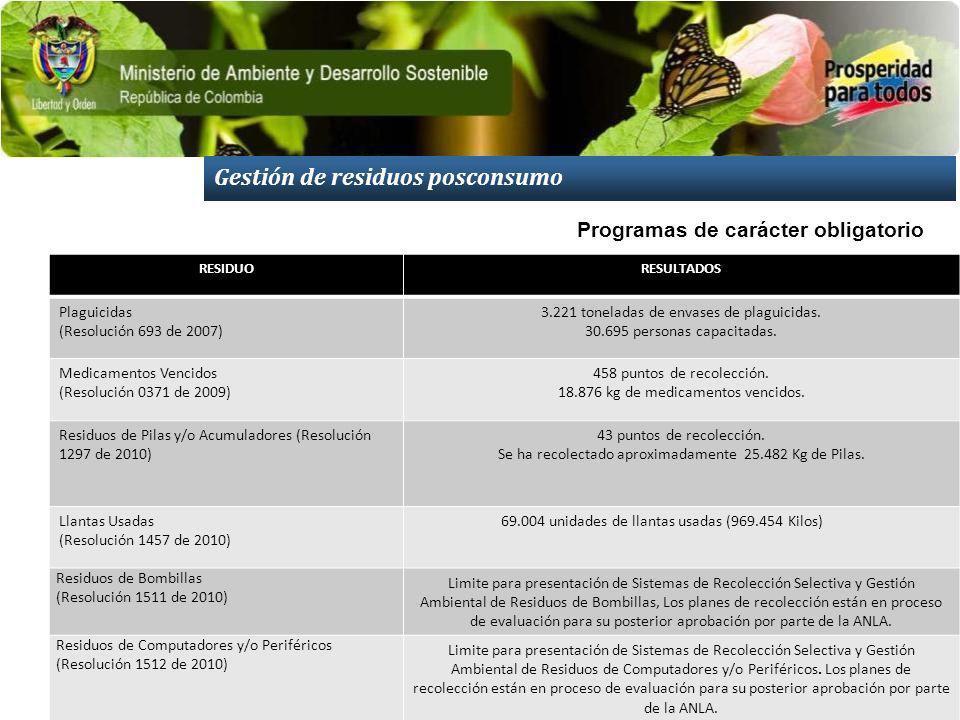 Gestión de residuos posconsumo RESIDUORESULTADOS Plaguicidas (Resolución 693 de 2007) 3.221 toneladas de envases de plaguicidas.