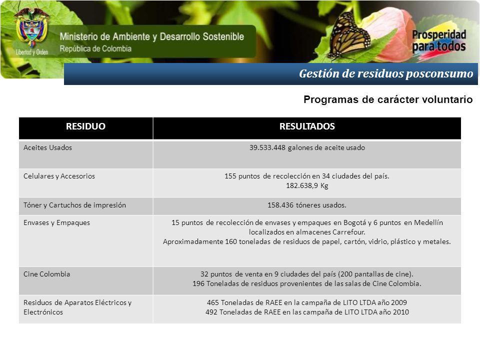 Gestión de residuos posconsumo RESIDUORESULTADOS Aceites Usados39.533.448 galones de aceite usado Celulares y Accesorios155 puntos de recolección en 3