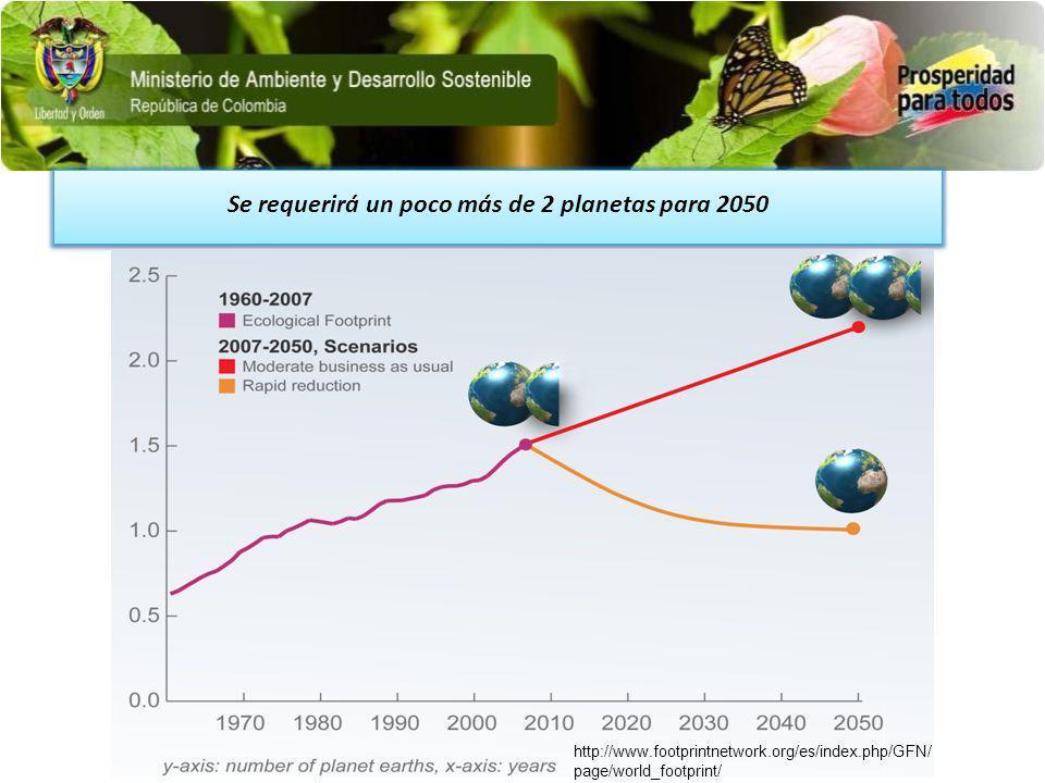 Se requerirá un poco más de 2 planetas para 2050 http://www.footprintnetwork.org/es/index.php/GFN/ page/world_footprint/