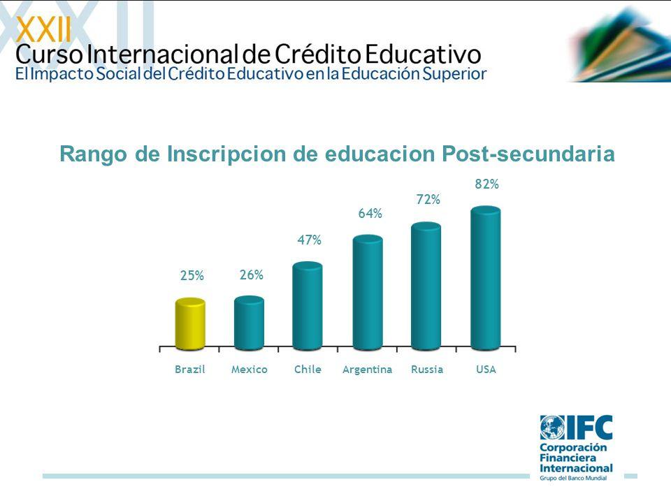 Penetracion Post-secundaria (%) > 25 años Source: Informe Educación Superior Espacio Iberoamericano 2007