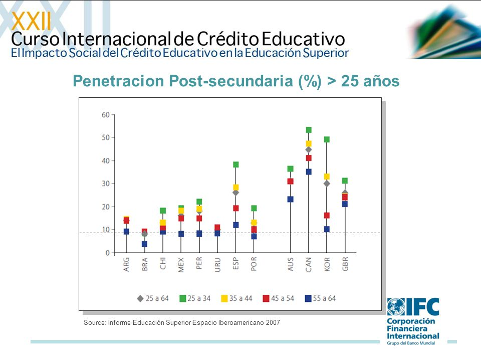 Penetracion Post-secundaria (%) > 25 años Source: Informe Educación Superior Espacio Iberoamericano 2007