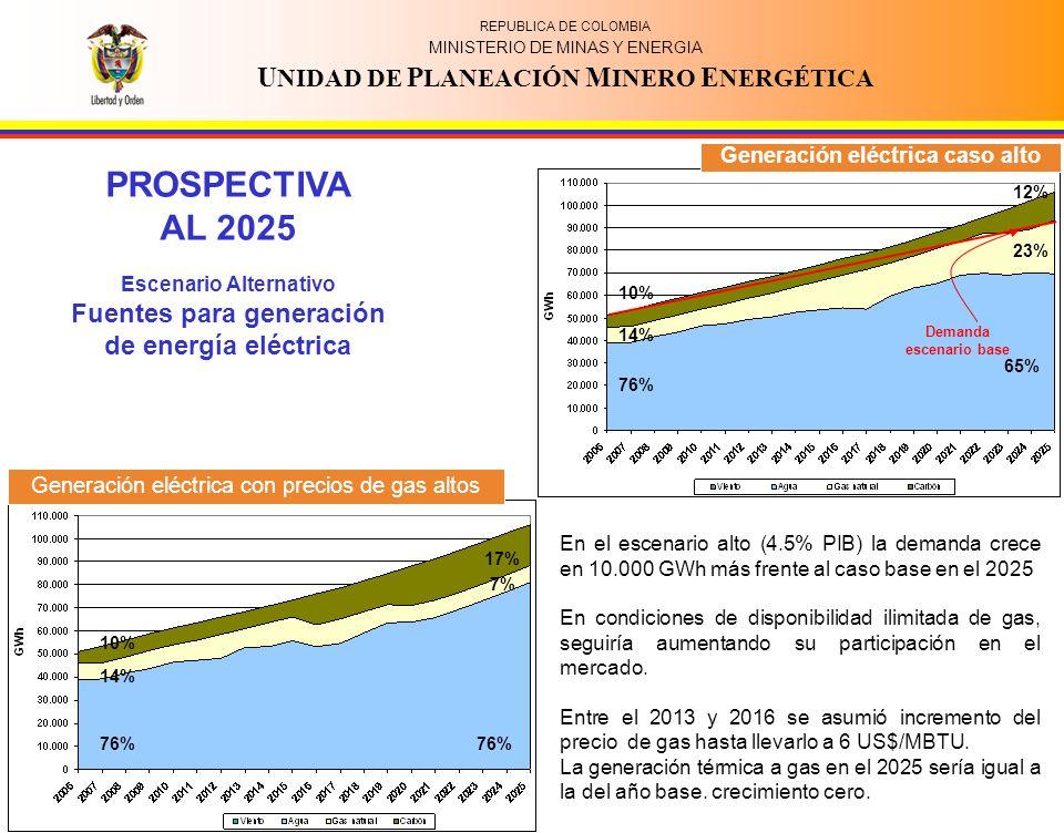 REPUBLICA DE COLOMBIA MINISTERIO DE MINAS Y ENERGIA U NIDAD DE P LANEACIÓN M INERO E NERGÉTICA PROSPECTIVA AL 2025 Escenario Alternativo Fuentes para generación de energía eléctrica Demanda escenario base 65% 12% 23% 76% 14% 10% 76% 14% 10% 76% 17% 7% En el escenario alto (4.5% PIB) la demanda crece en 10.000 GWh más frente al caso base en el 2025 En condiciones de disponibilidad ilimitada de gas, seguiría aumentando su participación en el mercado.