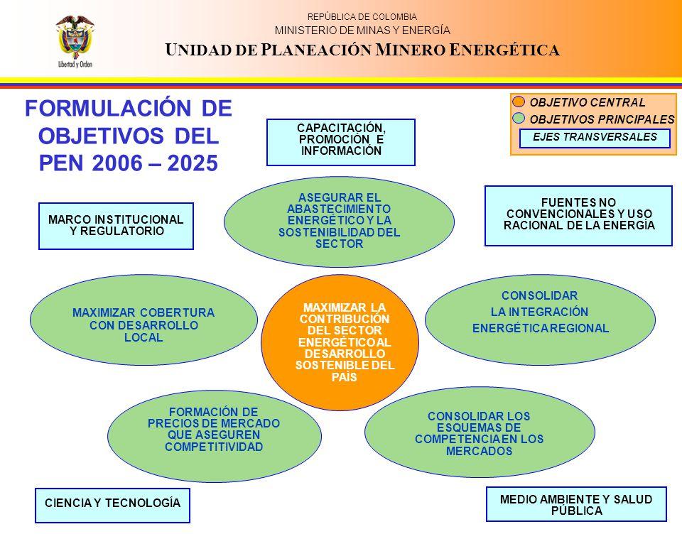 REPUBLICA DE COLOMBIA MINISTERIO DE MINAS Y ENERGIA U NIDAD DE P LANEACIÓN M INERO E NERGÉTICA REPÚBLICA DE COLOMBIA MINISTERIO DE MINAS Y ENERGÍA U NIDAD DE P LANEACIÓN M INERO E NERGÉTICA CONSOLIDAR LA INTEGRACIÓN ENERGÉTICA REGIONAL FORMACIÓN DE PRECIOS DE MERCADO QUE ASEGUREN COMPETITIVIDAD ASEGURAR EL ABASTECIMIENTO ENERGÉTICO Y LA SOSTENIBILIDAD DEL SECTOR MAXIMIZAR COBERTURA CON DESARROLLO LOCAL CONSOLIDAR LOS ESQUEMAS DE COMPETENCIA EN LOS MERCADOS MAXIMIZAR LA CONTRIBUCIÓN DEL SECTOR ENERGÉTICO AL DESARROLLO SOSTENIBLE DEL PAÍS CAPACITACIÓN, PROMOCIÓN E INFORMACIÓN MARCO INSTITUCIONAL Y REGULATORIO FUENTES NO CONVENCIONALES Y USO RACIONAL DE LA ENERGÍA CIENCIA Y TECNOLOGÍA MEDIO AMBIENTE Y SALUD PÚBLICA EJES TRANSVERSALES OBJETIVO CENTRAL OBJETIVOS PRINCIPALES FORMULACIÓN DE OBJETIVOS DEL PEN 2006 – 2025