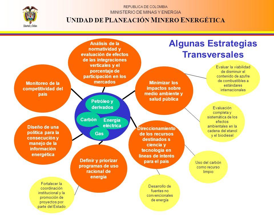 REPUBLICA DE COLOMBIA MINISTERIO DE MINAS Y ENERGIA U NIDAD DE P LANEACIÓN M INERO E NERGÉTICA Monitoreo de la competitividad del país Análisis de la normatividad y evaluación de efectos de las integraciones verticales y el porcentaje de participación en los mercados Minimizar los impactos sobre medio ambiente y salud pública Direccionamiento de los recursos destinados s ciencia y tecnología en líneas de interés para el país Diseño de una política para la consecución y manejo de la información energética Definir y priorizar programas de uso racional de energía Evaluar la viabilidad de disminuir el contenido de azufre de combustibles a estándares internacionales Evaluación completa y sistemática de los efectos ambientales en la cadena del etanol y el biodiesel Desarrollo de fuentes no convencionales de energía Uso del carbón como recurso limpio Gas Carbón Petróleo y derivados Energía eléctrica Fortalecer la coordinación institucional y la promoción de proyectos por parte del Estado Algunas Estrategias Transversales