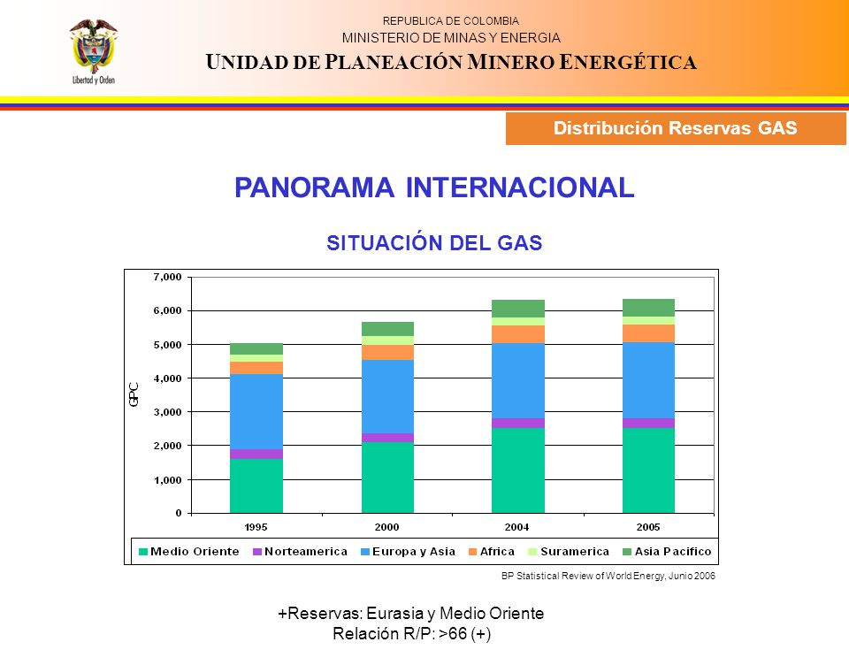 REPUBLICA DE COLOMBIA MINISTERIO DE MINAS Y ENERGIA U NIDAD DE P LANEACIÓN M INERO E NERGÉTICA PANORAMA INTERNACIONAL EVOLUCIÓN DEL CONSUMO DE ENERGÍA PRIMARIA A NIVEL MUNDIAL Energía NO Renovable: 87% Tasa crecimiento: 1.9% (promedio 10 años) Participación al 2005: Petróleo 36.2% - Carbón: 23.3% Gas: 22.6% (mayor tasa crecimiento 2.5%) Hidroenergía 6% EN LATINOAMÉRICA Representa el 4.2% del total mundial Tasa crecimiento: 2.4% (promedio 10 años) 4.2% ultimo año Petróleo 35% - Hidroenergía: 25% Gas 21% - Carbón 5% Consumo mundial energía primaria Consumo en LATINOAMÉRICA BP Statistical Review of World Energy, Junio 2006