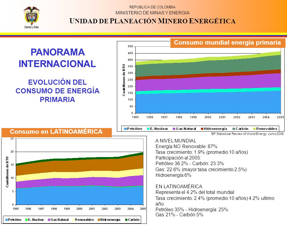 REPUBLICA DE COLOMBIA MINISTERIO DE MINAS Y ENERGIA U NIDAD DE P LANEACIÓN M INERO E NERGÉTICA Proyección demanda de energía Proyección de precios PANORAMA INTERNACIONAL PROYECCIÓN DE LA DEMANDA Y PRECIOS A NIVEL MUNDIAL Tasa crecimiento: 2% (promedio 20 años) Petróleo 32.3%(-) Carbón: 25.3%(+) (para e.e.