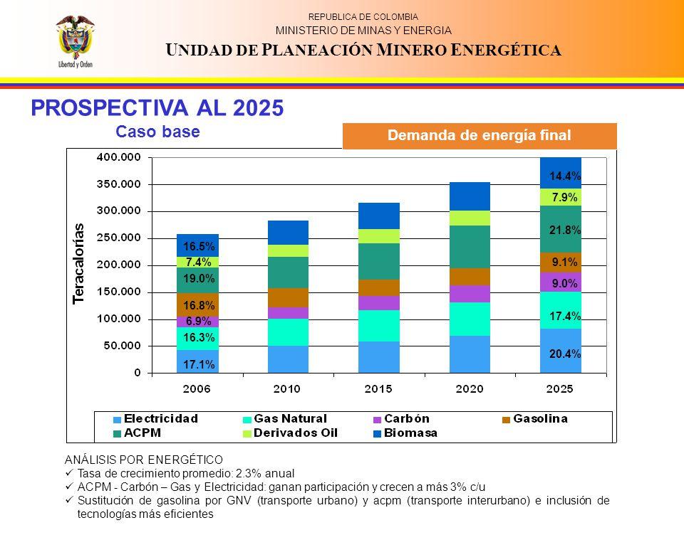 REPUBLICA DE COLOMBIA MINISTERIO DE MINAS Y ENERGIA U NIDAD DE P LANEACIÓN M INERO E NERGÉTICA PROSPECTIVA AL 2025 Caso base Demanda de energía final 16.3% 17.1% 16.8% 19.0% 16.5% 6.9% 7.4% 20.4% 17.4% 9.0% 9.1% 21.8% 7.9% 14.4% ANÁLISIS POR ENERGÉTICO Tasa de crecimiento promedio: 2.3% anual ACPM - Carbón – Gas y Electricidad: ganan participación y crecen a más 3% c/u Sustitución de gasolina por GNV (transporte urbano) y acpm (transporte interurbano) e inclusión de tecnologías más eficientes