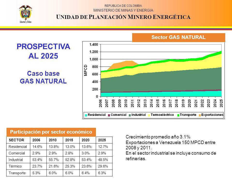 REPUBLICA DE COLOMBIA MINISTERIO DE MINAS Y ENERGIA U NIDAD DE P LANEACIÓN M INERO E NERGÉTICA SECTOR20062010201520202025 Residencial14.6%13.8%13.0%13