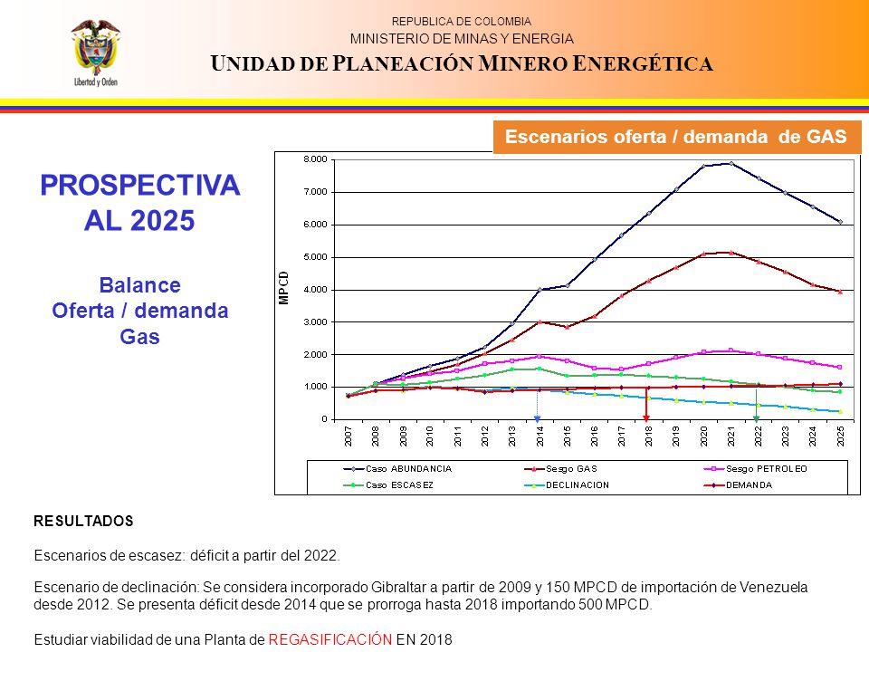 REPUBLICA DE COLOMBIA MINISTERIO DE MINAS Y ENERGIA U NIDAD DE P LANEACIÓN M INERO E NERGÉTICA PROSPECTIVA AL 2025 Balance Oferta / demanda Gas RESULTADOS Escenarios de escasez: déficit a partir del 2022.