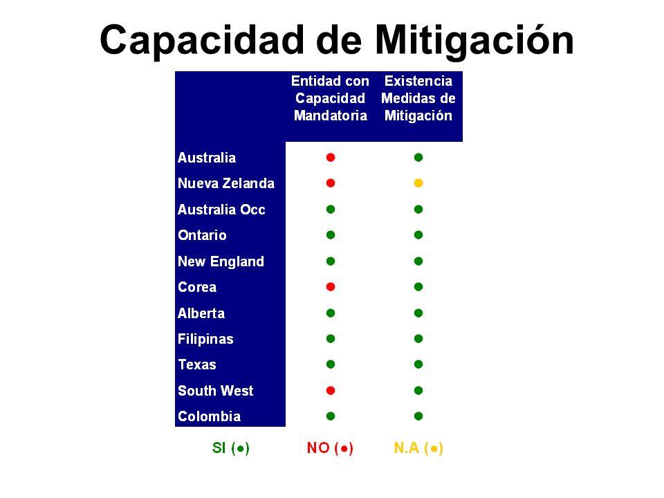 Capacidad de Mitigación