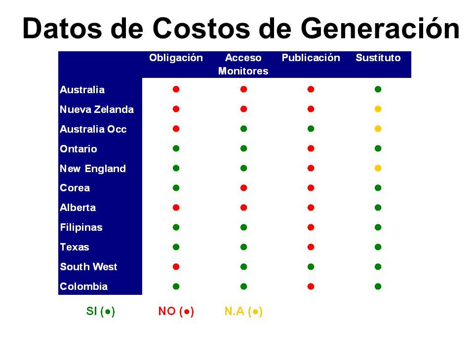 Obligación de entregar los datos En Ontario, New England, Corea, Filipinas, Texas y Colombia.