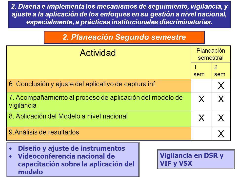 2. Planeación Segundo semestre Actividad Planeación semestral 1 sem 2 sem 6. Conclusión y ajuste del aplicativo de captura inf. X 7. Acompañamiento al