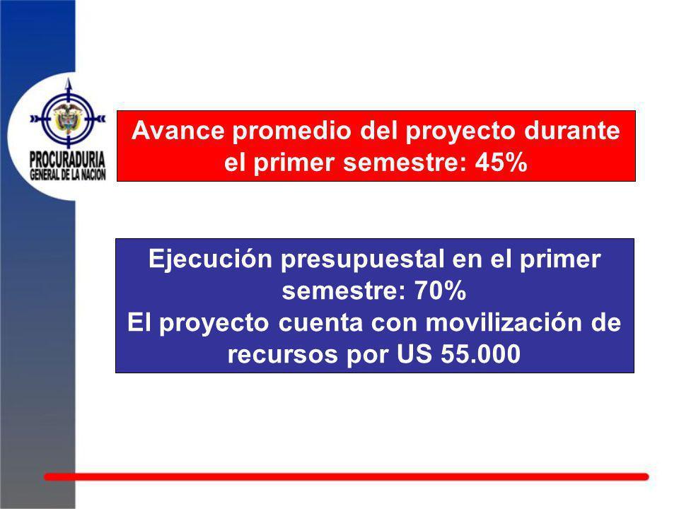 Avance promedio del proyecto durante el primer semestre: 45% Ejecución presupuestal en el primer semestre: 70% El proyecto cuenta con movilización de recursos por US 55.000
