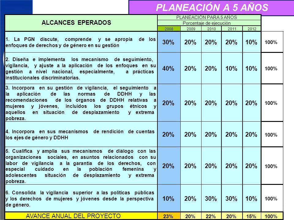 PLANEACIÓN A 5 AÑOS 20082009201020112012 1.LaPGNdiscute,comprendeyseapropiadelos enfoques de derechos y de género en su gestión 30%20% 10% 100% 2.Dise