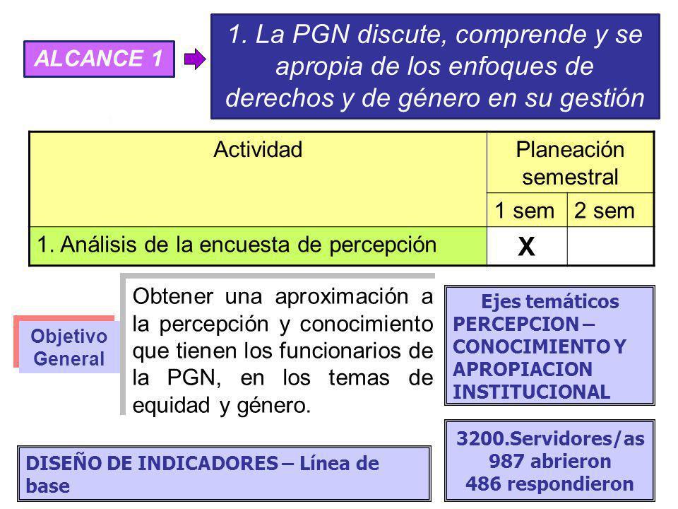 ActividadPlaneación semestral 1 sem2 sem 1. Análisis de la encuesta de percepción X 1. La PGN discute, comprende y se apropia de los enfoques de derec