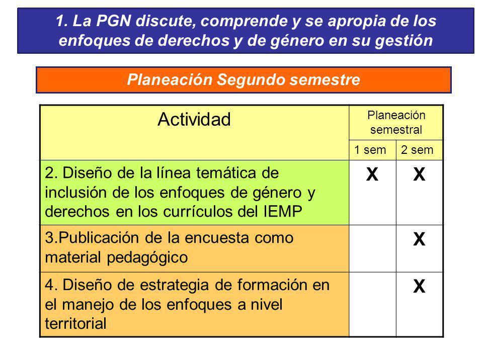 Actividad Planeación semestral 1 sem2 sem 2. Diseño de la línea temática de inclusión de los enfoques de género y derechos en los currículos del IEMP