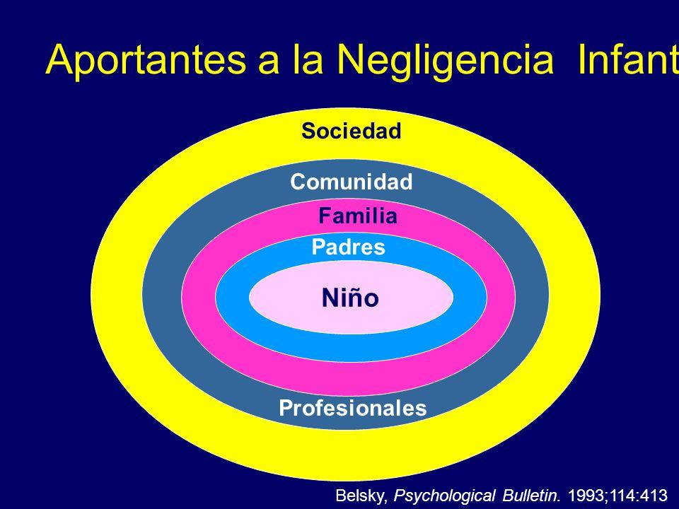 Niño Padres Familia Comunidad Sociedad Aportantes a la Negligencia Infantil Belsky, Psychological Bulletin. 1993;114:413 Profesionales