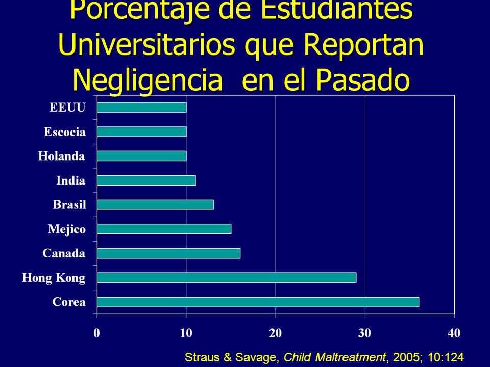 Porcentaje de Estudiantes Universitarios que Reportan Negligencia en el Pasado Straus & Savage, Child Maltreatment, 2005; 10:124
