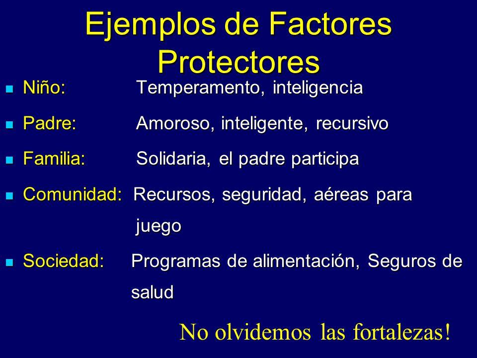 Ejemplos de Factores Protectores Niño: Temperamento, inteligencia Niño: Temperamento, inteligencia Padre: Amoroso, inteligente, recursivo Padre: Amoro
