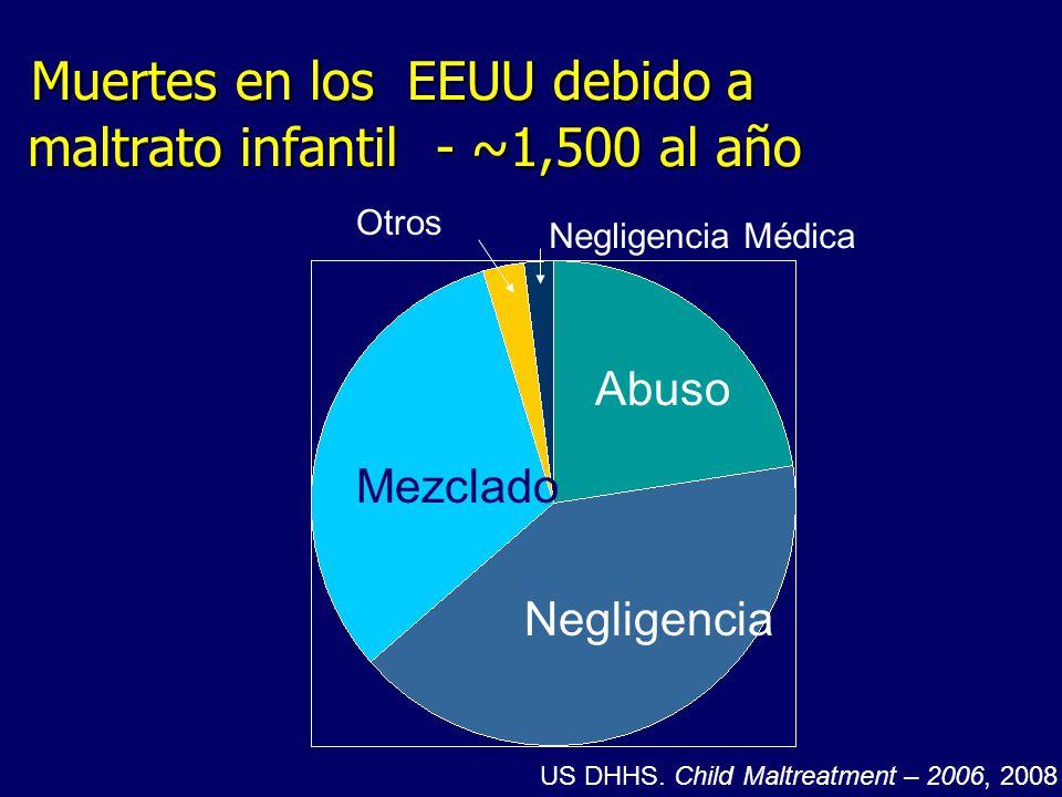 Muertes en los EEUU debido a maltrato infantil- ~1,500 al año Muertes en los EEUU debido a maltrato infantil- ~1,500 al año Negligencia Mezclado Abuso
