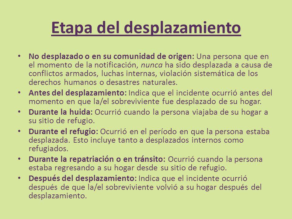 Etapa del desplazamiento No desplazado o en su comunidad de origen: Una persona que en el momento de la notificación, nunca ha sido desplazada a causa