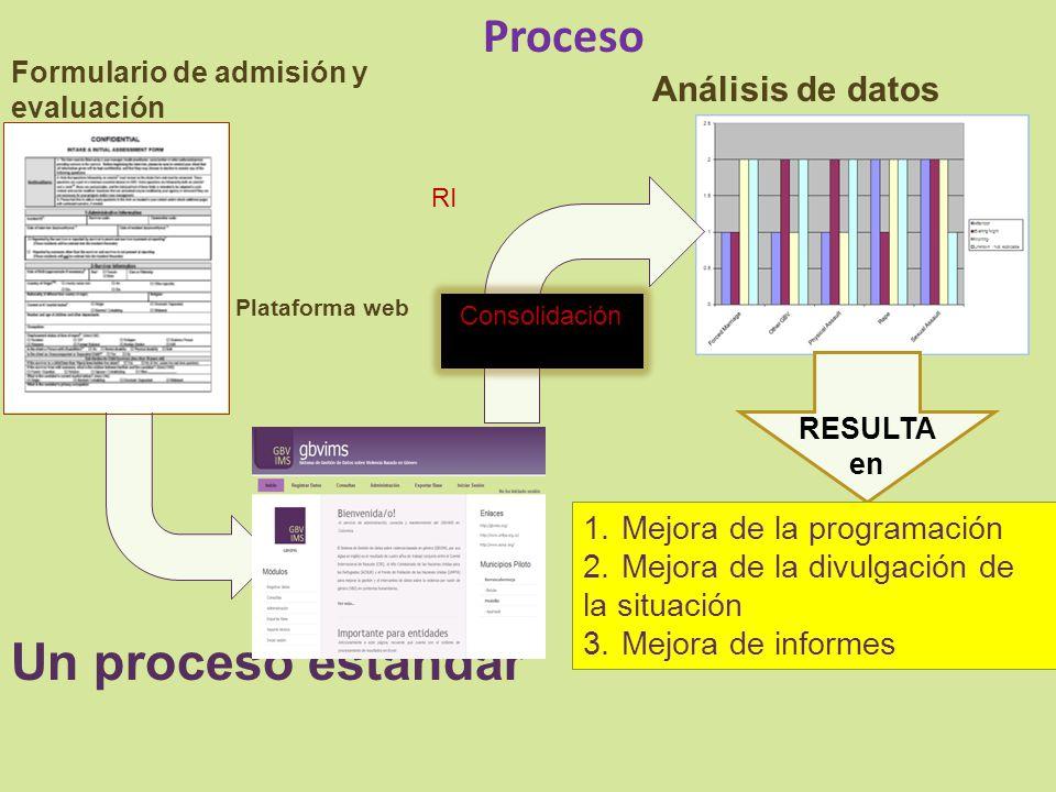 Proceso 1.Mejora de la programación 2.Mejora de la divulgación de la situación 3.Mejora de informes Formulario de admisión y evaluación Análisis de da