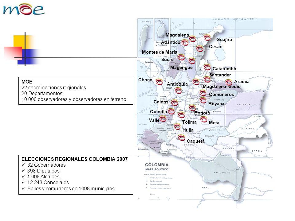 MOE 22 coordinaciones regionales 20 Departamentos 10.000 observadores y observadoras en terreno ELECCIONES REGIONALES COLOMBIA 2007 32 Gobernadores 39