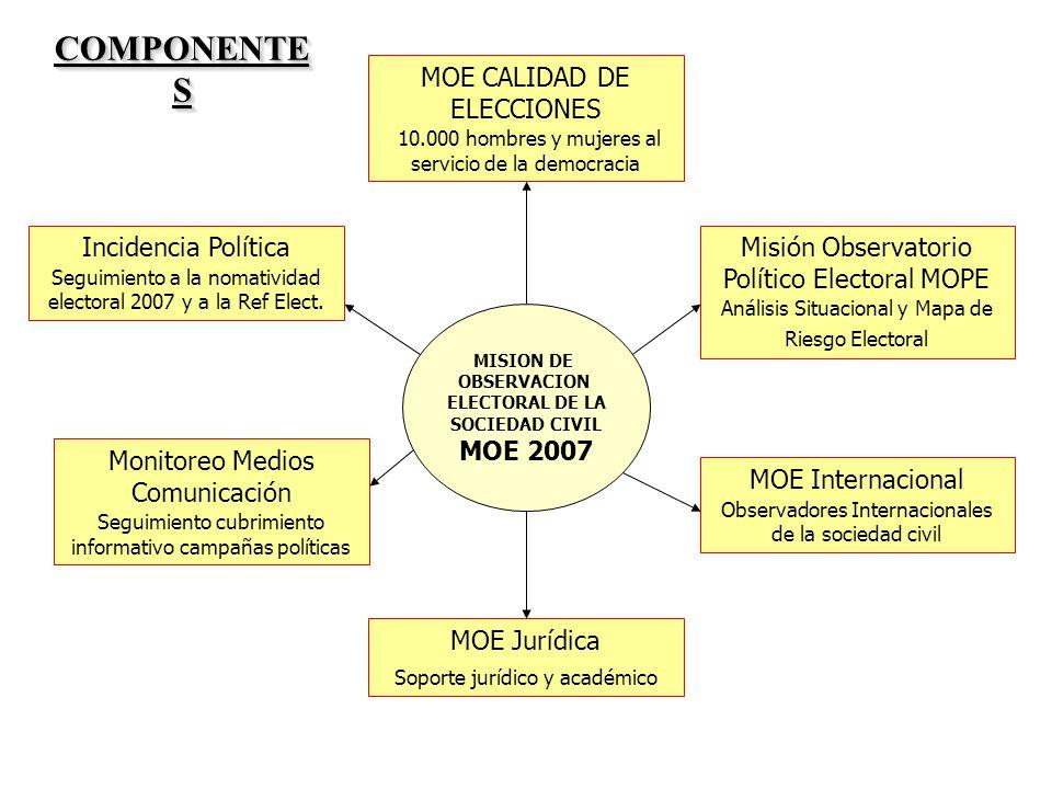 MOE Jurídica Soporte jurídico y académico Incidencia Política Seguimiento a la nomatividad electoral 2007 y a la Ref Elect. Misión Observatorio Políti