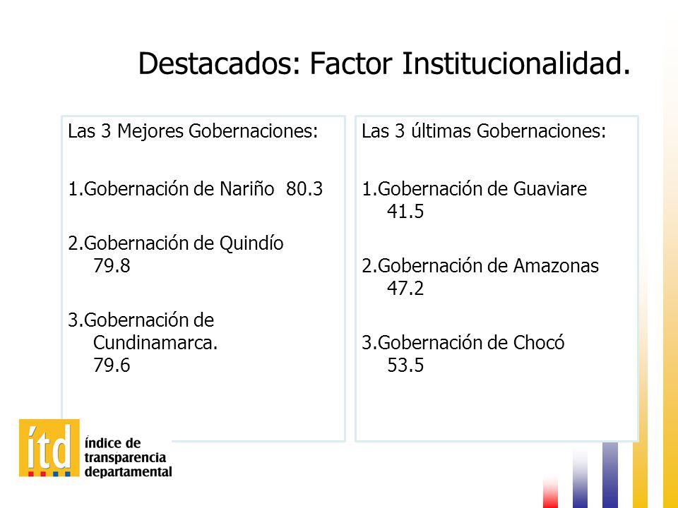 Destacados: Factor Institucionalidad.