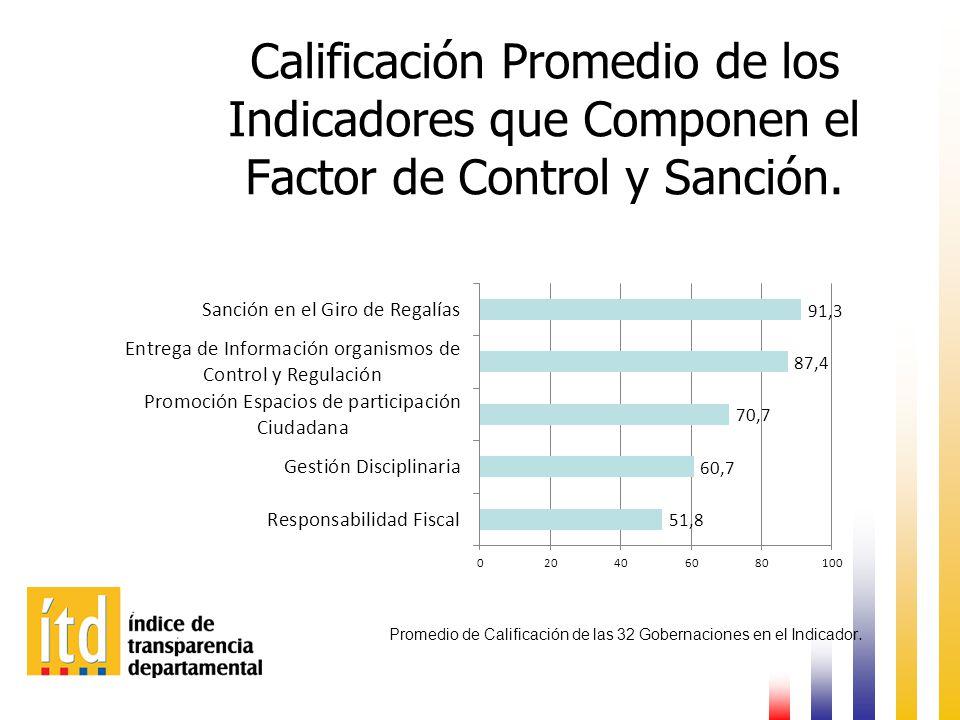 Calificación Promedio de los Indicadores que Componen el Factor de Control y Sanción.