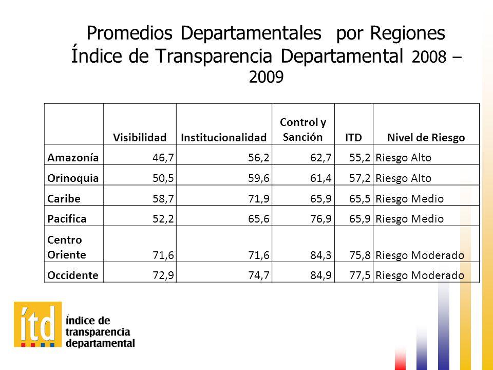 Promedios Departamentales por Regiones Índice de Transparencia Departamental 2008 – 2009 VisibilidadInstitucionalidad Control y SanciónITDNivel de Riesgo Amazonía46,756,262,755,2Riesgo Alto Orinoquia50,559,661,457,2Riesgo Alto Caribe58,771,965,965,5Riesgo Medio Pacifica52,265,676,965,9Riesgo Medio Centro Oriente71,6 84,375,8Riesgo Moderado Occidente72,974,784,977,5Riesgo Moderado