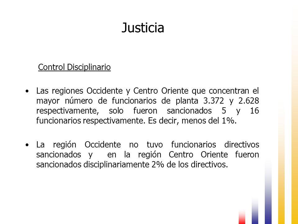 Justicia Control Disciplinario Las regiones Occidente y Centro Oriente que concentran el mayor número de funcionarios de planta 3.372 y 2.628 respectivamente, solo fueron sancionados 5 y 16 funcionarios respectivamente.