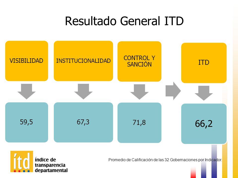 Promedio general y por factores. Índice de Transparencia Departamental 2008 - 2009