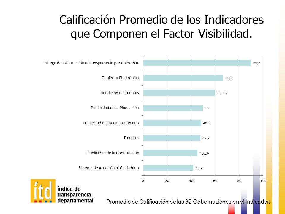 Destacados: Factor Visibilidad.Las Mejores 3 Gobernaciones: 1.