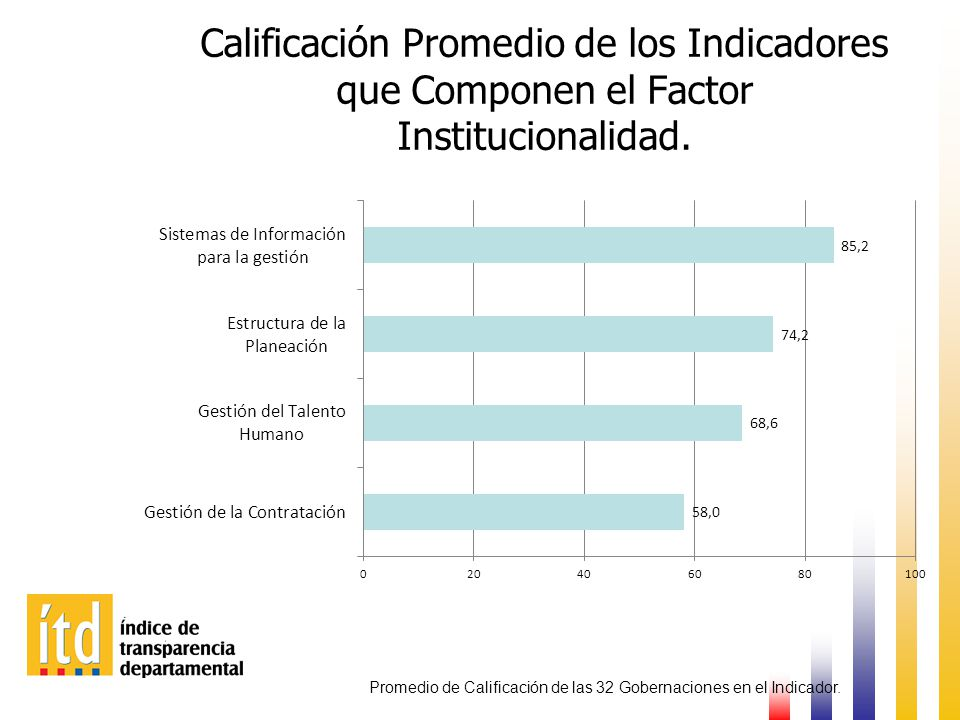 Calificación Promedio de los Indicadores que Componen el Factor Institucionalidad.