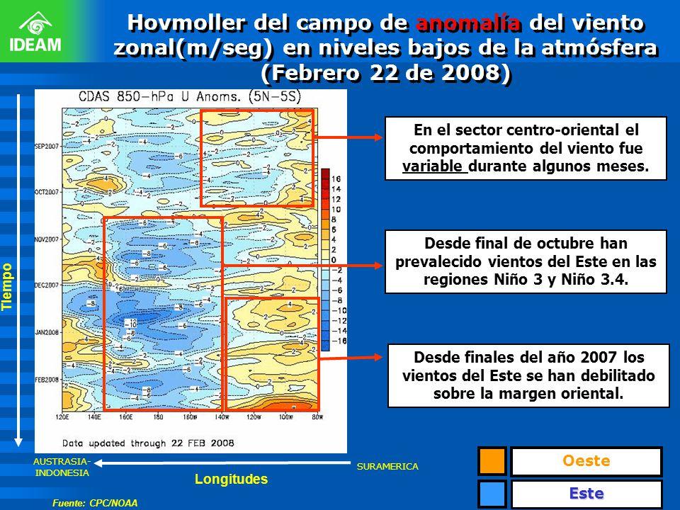 Hovmoller del campo de anomalía del viento zonal(m/seg) en niveles bajos de la atmósfera (Febrero 22 de 2008) Tiempo Oeste Este En el sector centro-or