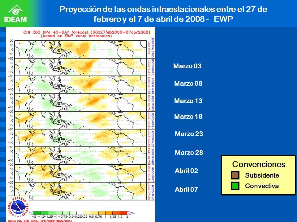 Proyección de las ondas intraestacionales entre el 27 de febrero y el 7 de abril de 2008 - EWP Subsidente Convectiva Convenciones Marzo 03 Marzo 08 Ma