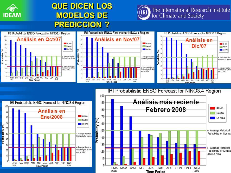 http://iri.columbi a.edu/climate/E NSO/currentinfo /figure3.html QUE DICEN LOS MODELOS DE PREDICCION ? Análisis en Oct/07Análisis en Nov/07 Análisis e