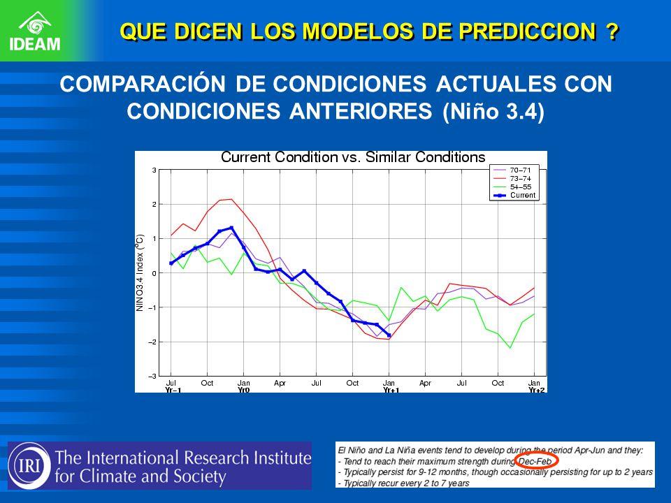QUE DICEN LOS MODELOS DE PREDICCION ? COMPARACIÓN DE CONDICIONES ACTUALES CON CONDICIONES ANTERIORES (Niño 3.4) http://iri.columbia.edu/cli mate/ENSO/
