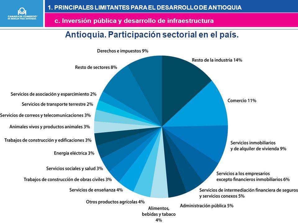 Antioquia. Participación sectorial en el país. 1.