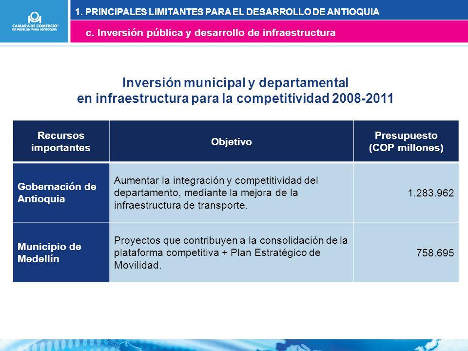 Recursos importantes Objetivo Presupuesto (COP millones) Gobernación de Antioquia Aumentar la integración y competitividad del departamento, mediante la mejora de la infraestructura de transporte.