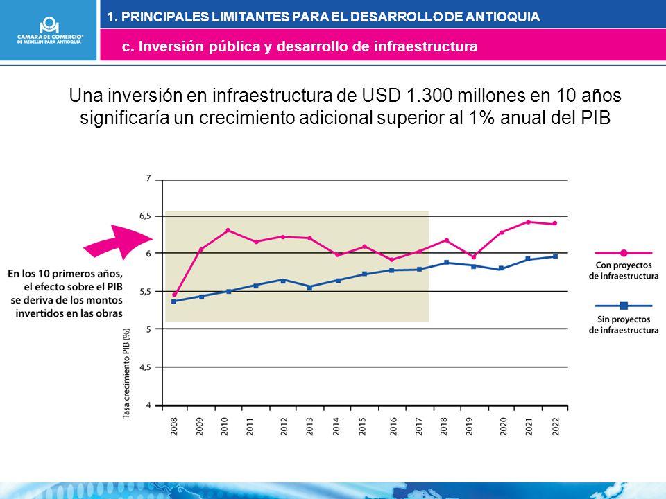 Una inversión en infraestructura de USD 1.300 millones en 10 años significaría un crecimiento adicional superior al 1% anual del PIB 1.