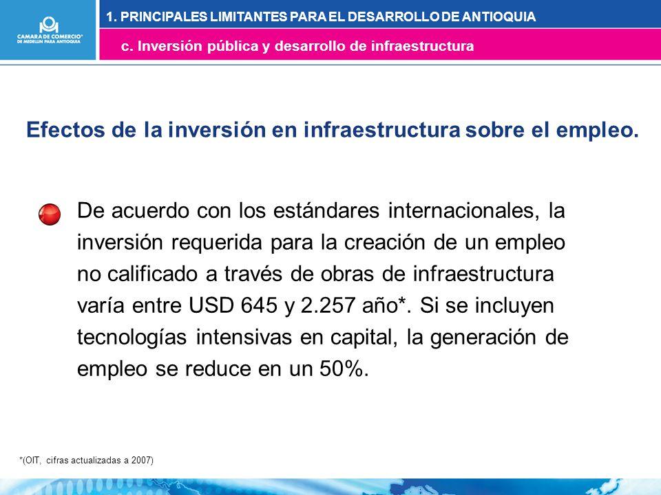 *(OIT, cifras actualizadas a 2007) Efectos de la inversión en infraestructura sobre el empleo.