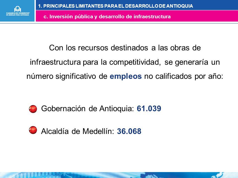 Con los recursos destinados a las obras de infraestructura para la competitividad, se generaría un número significativo de empleos no calificados por año: Gobernación de Antioquia: 61.039 Alcaldía de Medellín: 36.068 1.