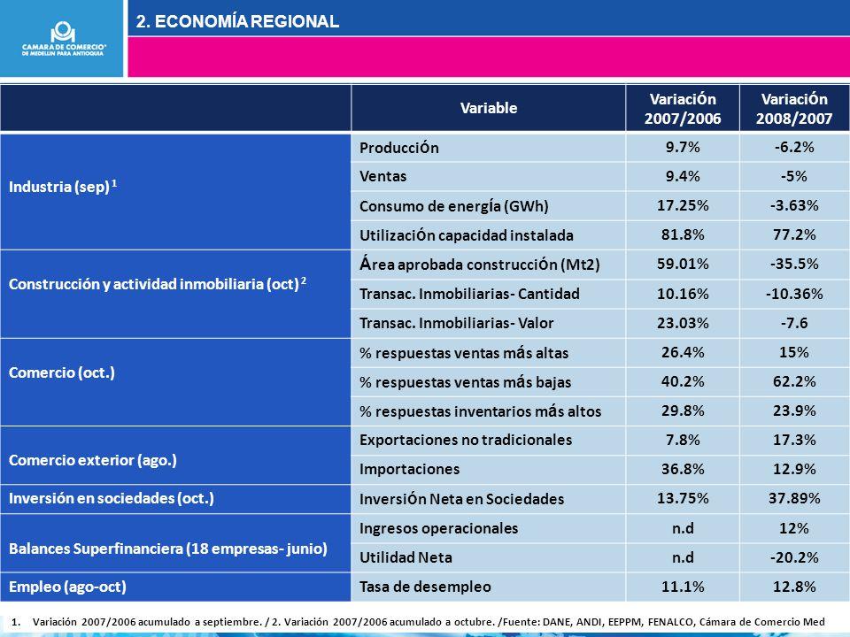 Variable Variaci ó n 2007/2006 Variaci ó n 2008/2007 Industria (sep) 1 Producci ó n9.7%-6.2% Ventas9.4%-5% Consumo de energ í a (GWh)17.25%-3.63% Utilizaci ó n capacidad instalada81.8%77.2% Construcción y actividad inmobiliaria (oct) 2 Á rea aprobada construcci ó n (Mt2)59.01%-35.5% Transac.