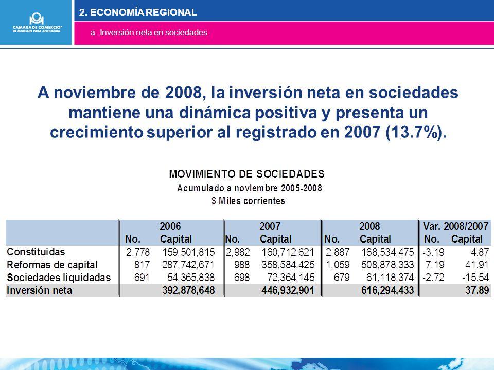 A noviembre de 2008, la inversión neta en sociedades mantiene una dinámica positiva y presenta un crecimiento superior al registrado en 2007 (13.7%).