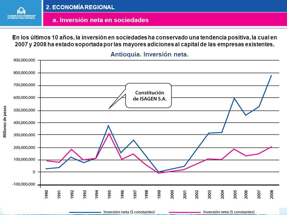 En los últimos 10 años, la inversión en sociedades ha conservado una tendencia positiva, la cual en 2007 y 2008 ha estado soportada por las mayores adiciones al capital de las empresas existentes.