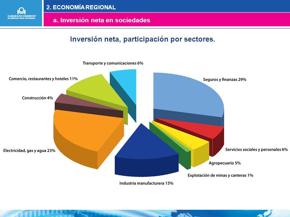 Inversión neta, participación por sectores. 2. ECONOMÍA REGIONAL a. Inversión neta en sociedades