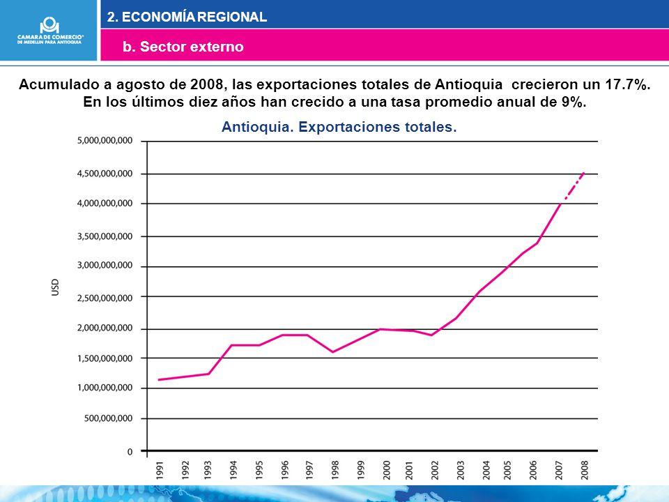 Acumulado a agosto de 2008, las exportaciones totales de Antioquia crecieron un 17.7%.