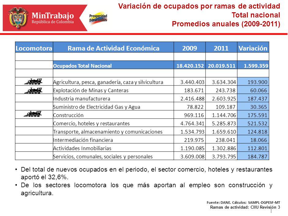 | LocomotoraRama de Actividad Económica20092011Variación Ocupados Total Nacional 18.420.152 20.019.511 1.599.359 Agricultura, pesca, ganadería, caza y